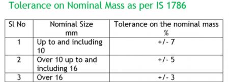 Tolerance on Nominal Mass