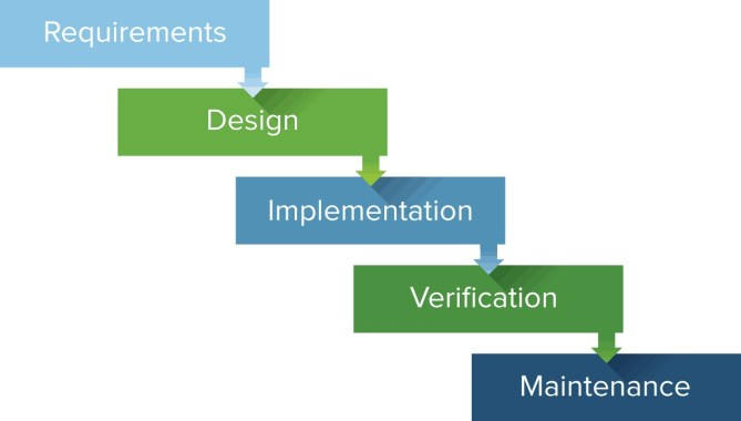 Aspects of Waterfall Project Management