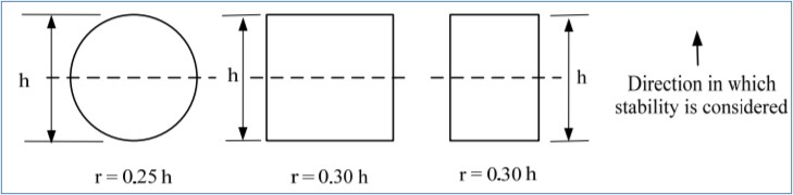 Approximate Estimation of Radius of Gyration for Different Cross-sectional Shapes of Reinforced Concrete Column