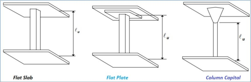 Measurement of Unsupported Length of Columns with Different End Conditions