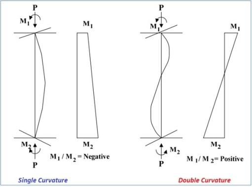 Single Curvature and Double Curvature Column