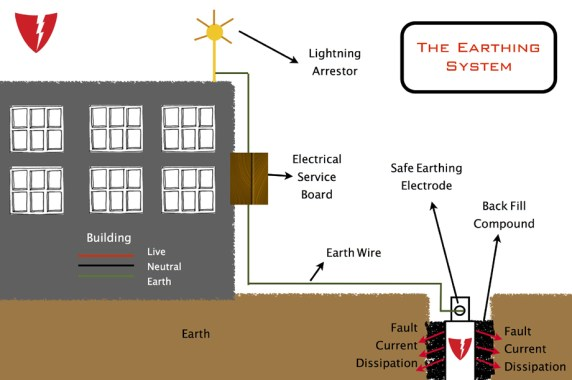 Earthing system in a building
