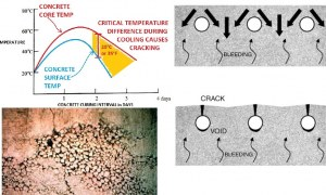 How do Poor Construction Practices Cause Crack Development in Concrete Elements?
