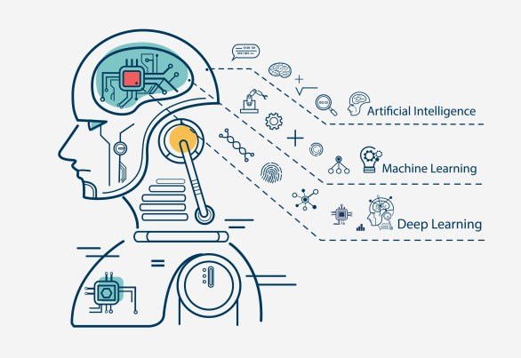 Artificial intelligence, machine learning, and deep learning described through symbols.