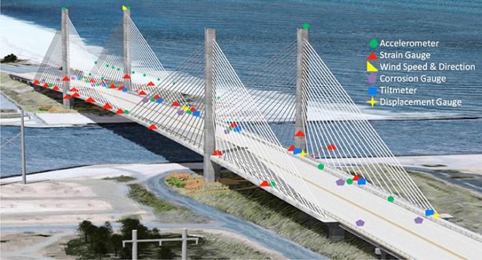 Monitoring Bridge Structure