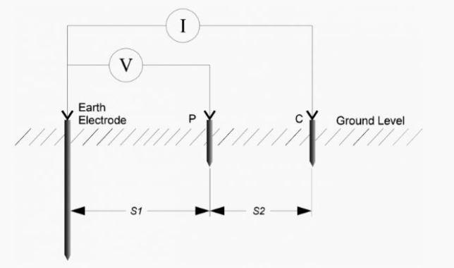 Earth Electrode Resistance Test