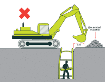Safety of Excavated Materials