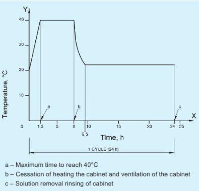 Acid Resistance Test
