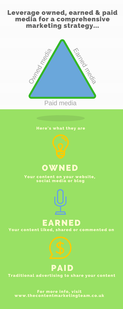 Owned, earned & paid media infographic