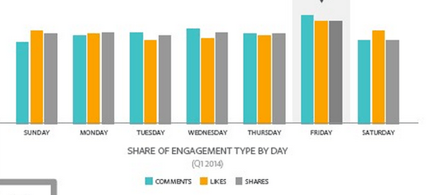Facebook Engagement by Day