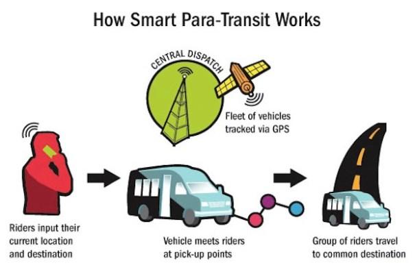 Para Transit