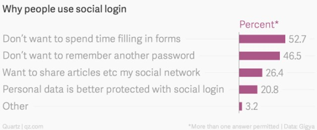 Why Do People Use Social Login