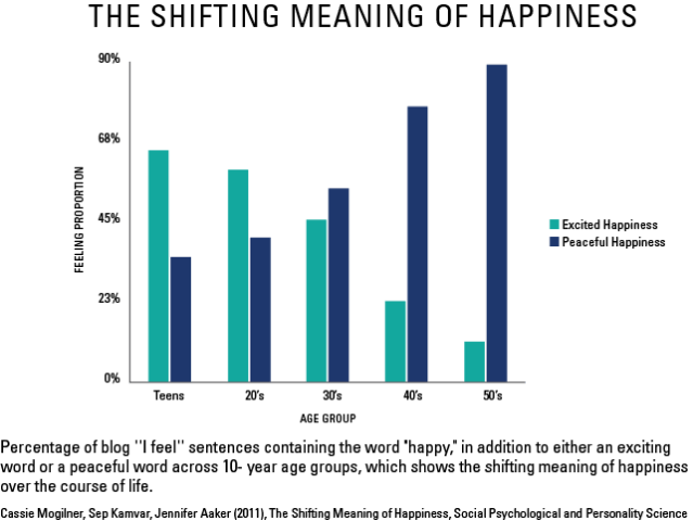 Shifting Meaning of Happiness