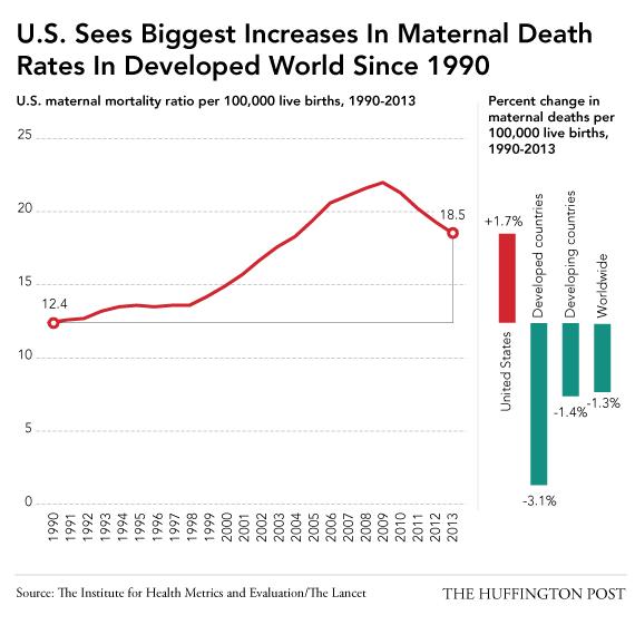 Maternal Mortality, 1990-2013