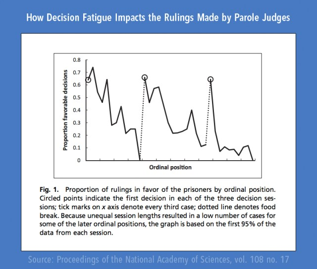 Judges and Declining Willpower