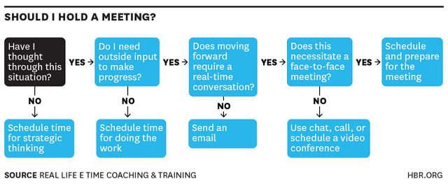 Should You Call A Meeting?