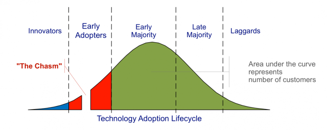 Rate of Technological Adoption