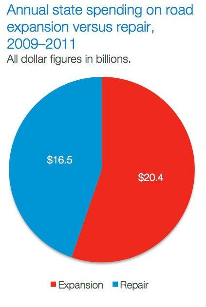 American Infrastructure Spending