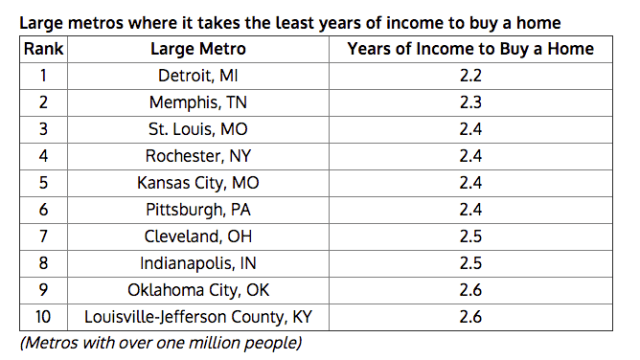 Large U.S. Cities With Cheap Home Markets