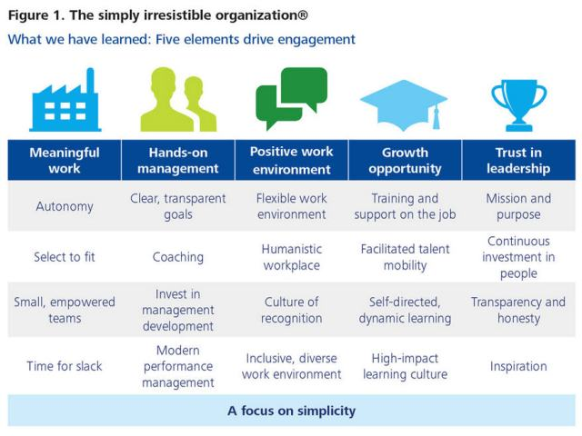 Simply Irresistible Model Of Employee Engagement