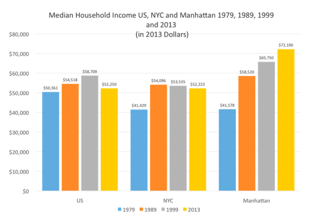 Manhattan NYC Mean Incomes