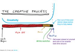 Creativity vs. Deadlines