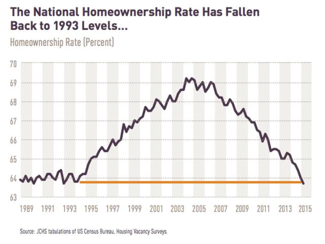 U.S. Homeownership Since 1993