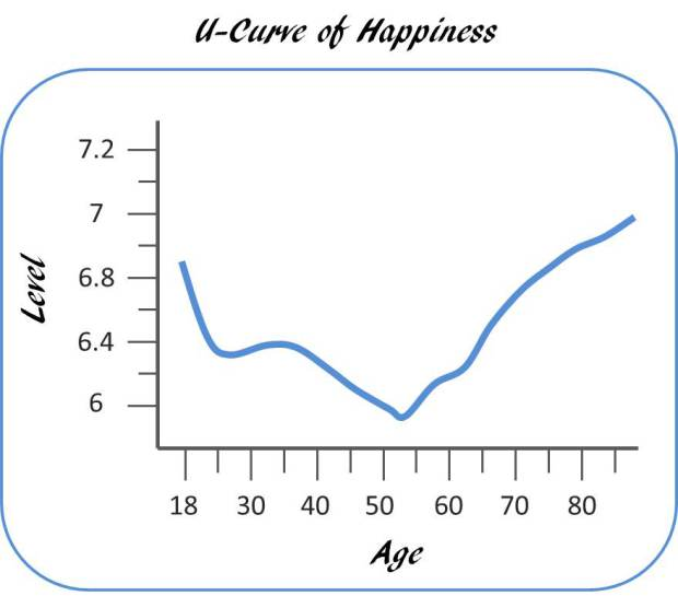 U-Curve Happiness