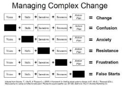 Five factors you need to create change