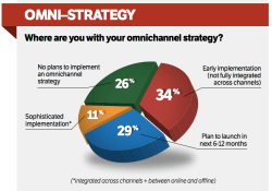 CMOs Don't Understand Digital Marketing