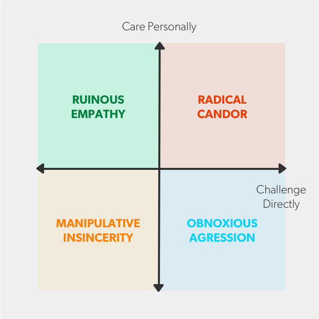The Boss Communication Quadrant