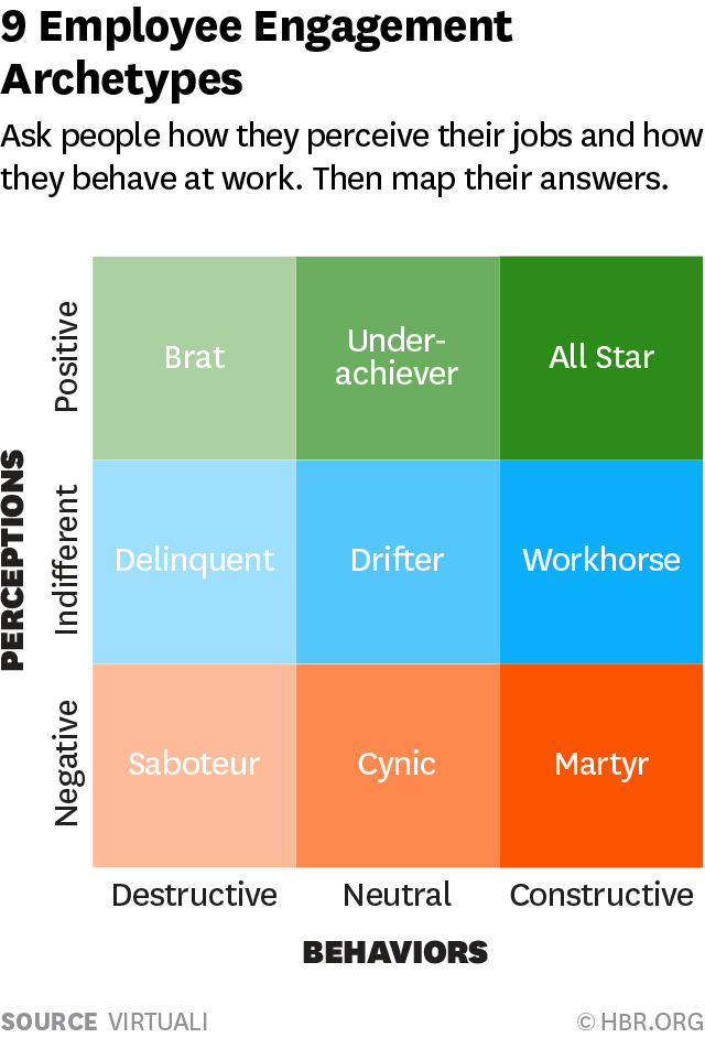 The 9 types of employee you can be | The Context Of Things
