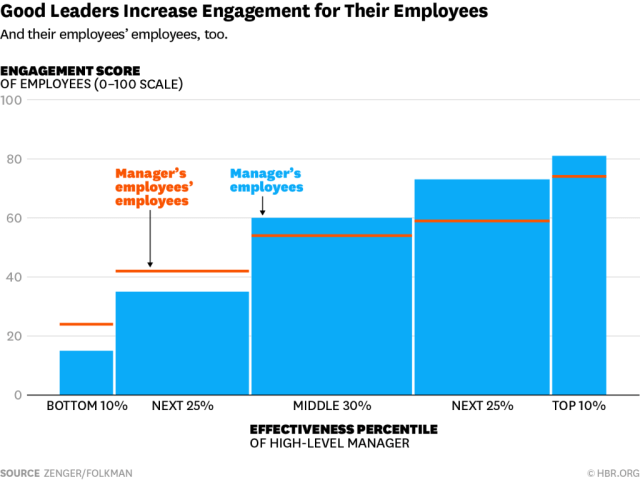Employee-Engagement-and-Contagious-Leadership