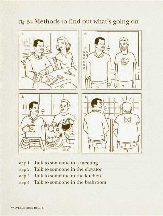 Employee Handbook Valve