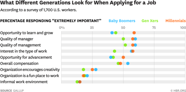 Generational Differences and Job Search