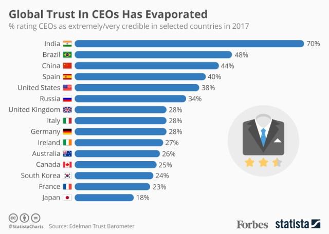 CEO trust chart