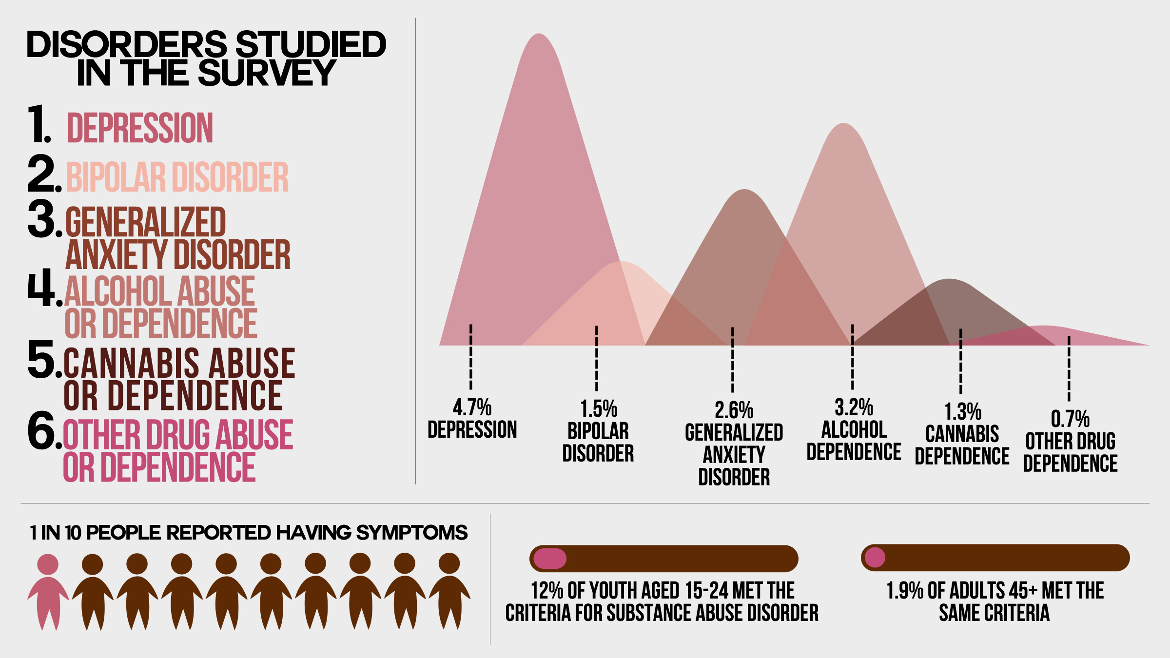New Stats On Mental Health Emerge The Cord