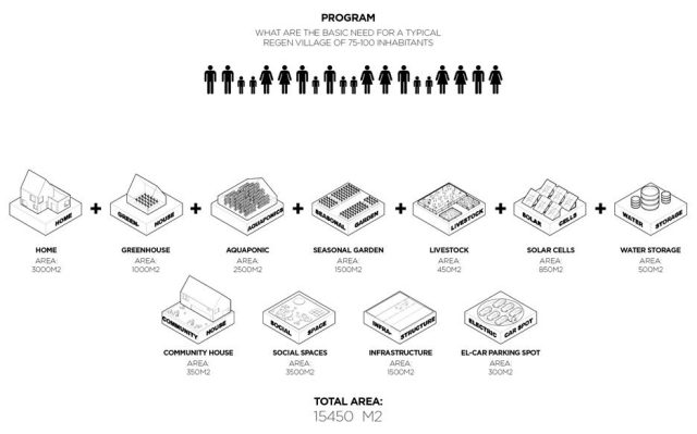 The ReGen system satisfies essential needs for relatively small communities.