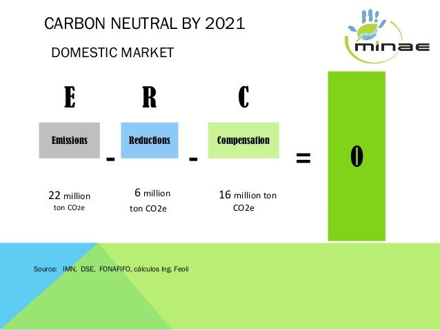 2021 Carbon-Neutral program