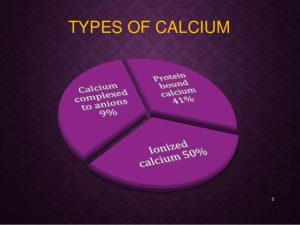 Types of calcium