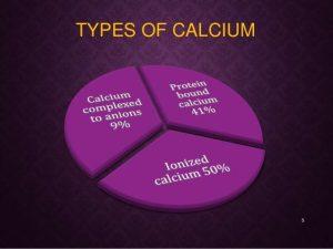 Types of calcium