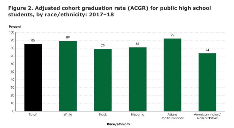 Infographic depicting high school graduation rates by race, 2017-2018.