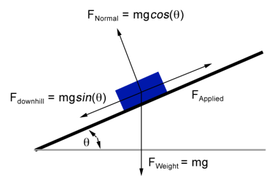 Forces along an Incline: Applied Forces, Normal Forces, and Frictional  Forces - A Vector Based Problem Solver, Calculator, & Component Resolver |  The Crafty Canvas Learning Library