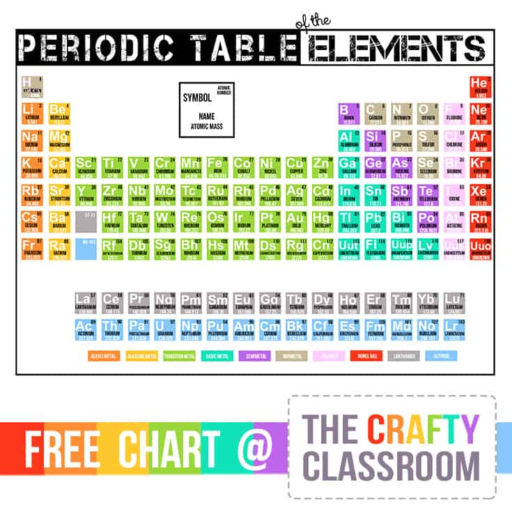 picture regarding Periodic Table Printable titled Periodic Desk Printables - The Cunning Clroom