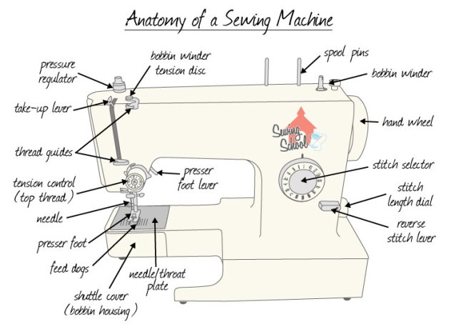 Let's Talk: Sewing machine recommendations - The Crafty Quilter