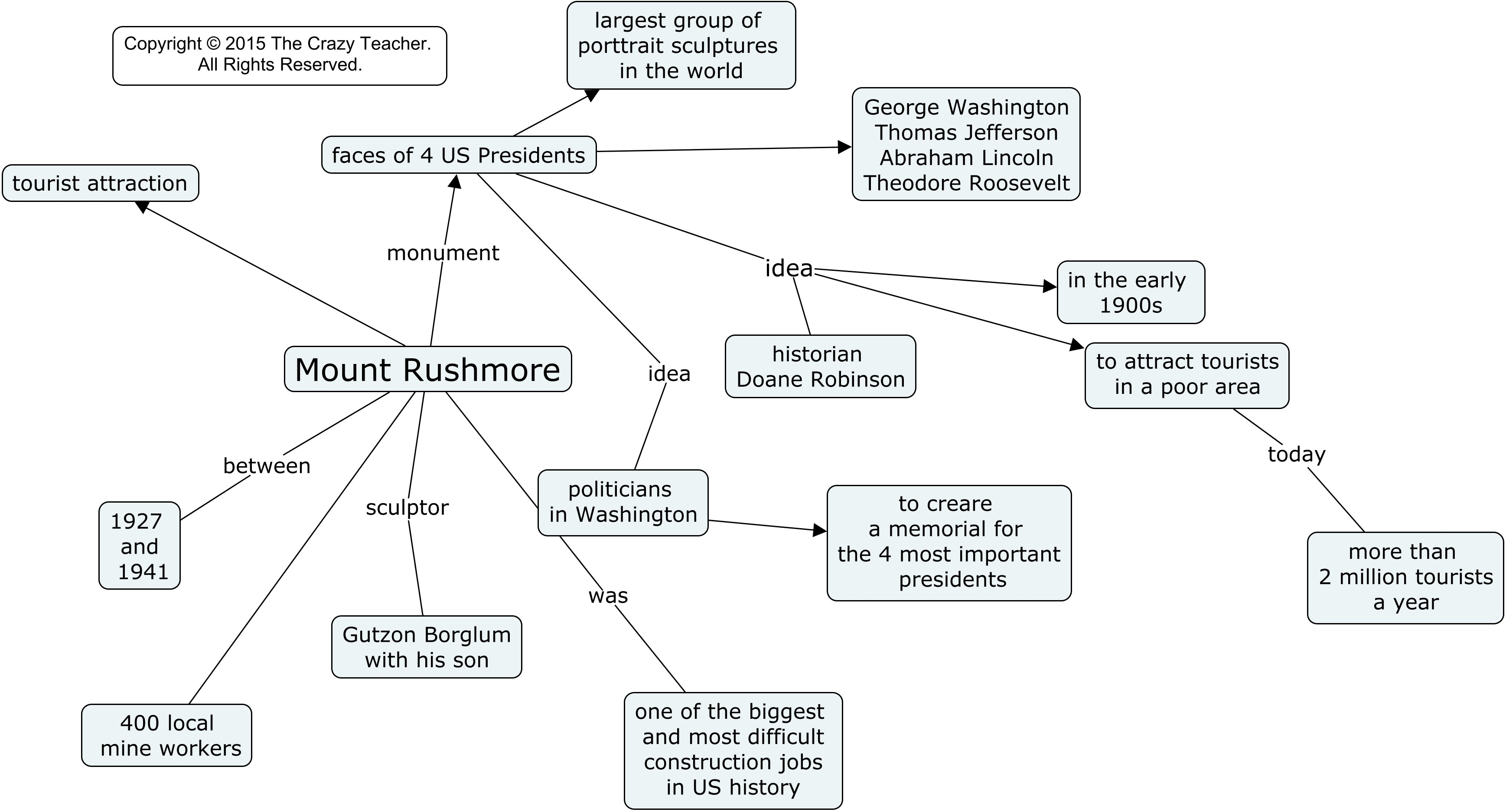 Mount Rushmore A Concept Map