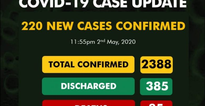 Latest Cases of Coronavirus