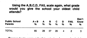This 1986 public poll shows that very few parents think their schools are failing.