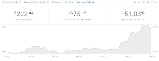 Litecoin rise market chart
