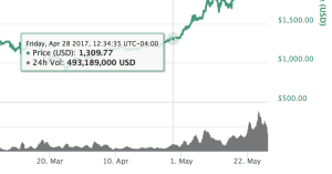 Bitcoin Price April 28, 2017